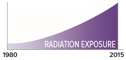 Radiation exposure graph